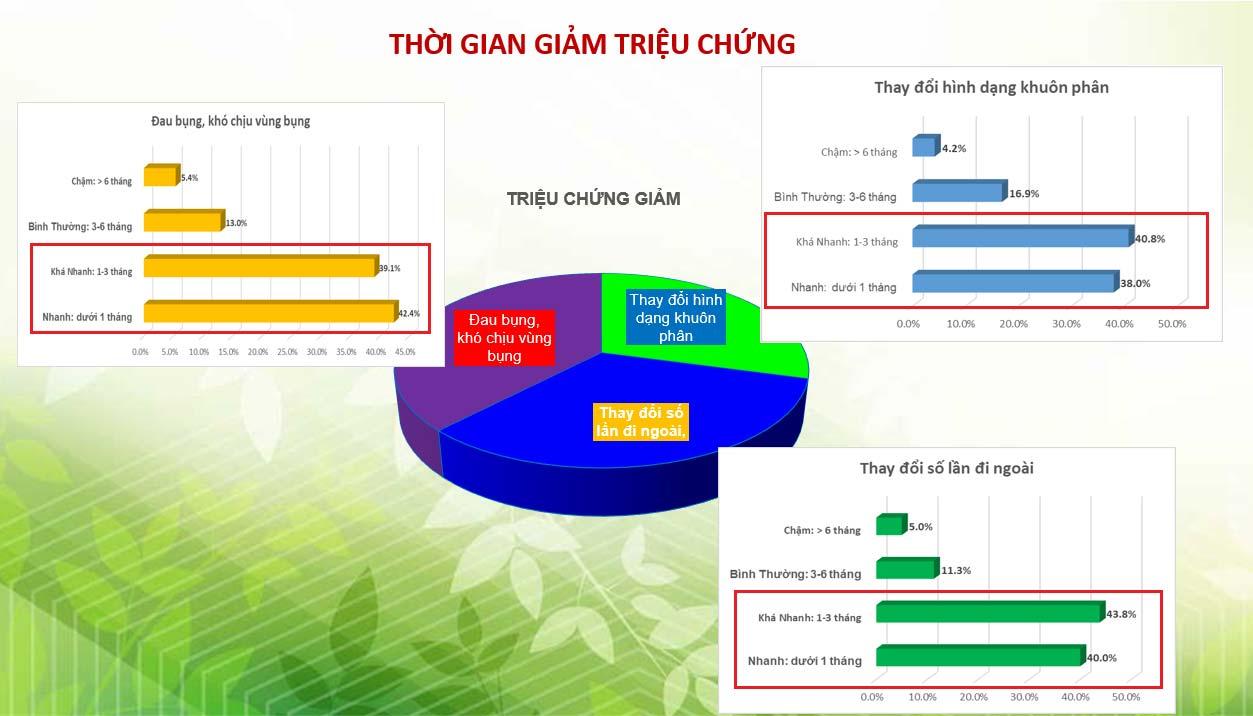 92.7% khách hàng hài lòng và rất hài lòng khi sử dụng Tràng Phục Linh Plus 2