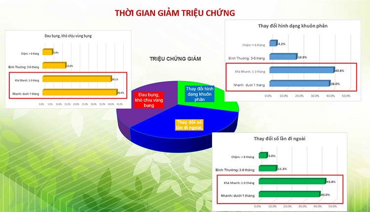 92.7% khách hàng hài lòng về hiệu quả của Tràng Phục Linh Plus 2